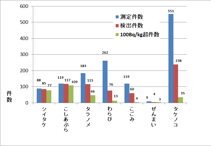 mrdatafood_fukushima-city_2015_04