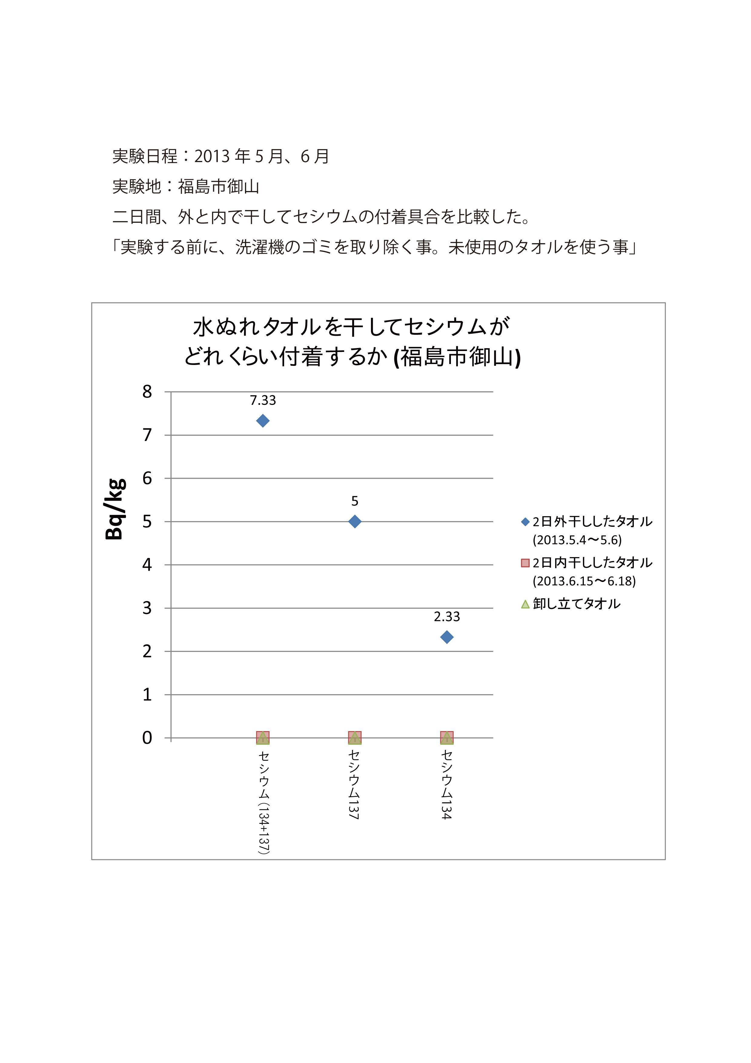 外干しタオル2013-05