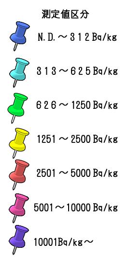 測定値区分